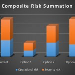 CyberBusiness - Components of Risk